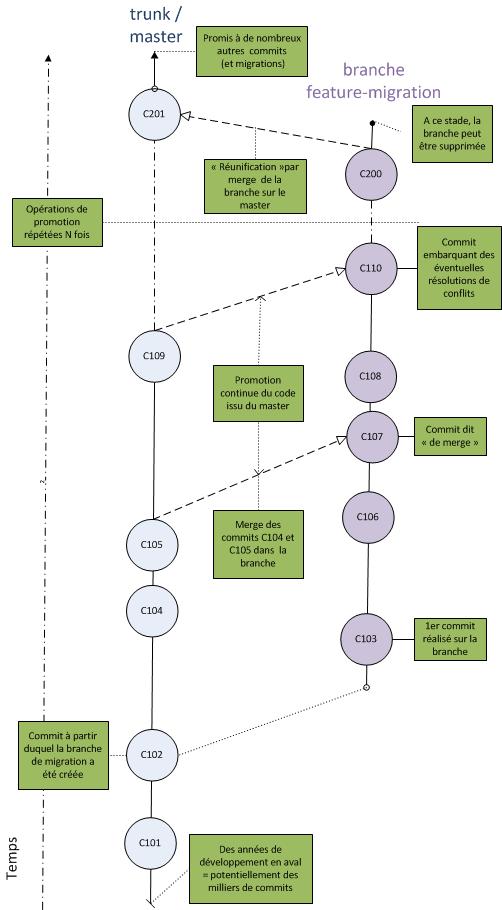 Workflow de promotion en continue du trunk vers la branche