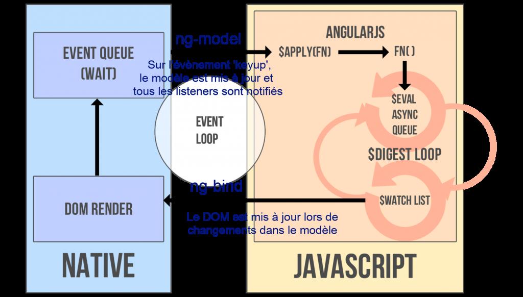 angular-from-scratch-devoxx-france-2014-schema