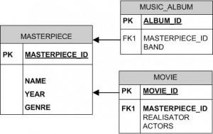 Modèle physique de données des tables MASTERPIECE, MUSIC_ALBUM et MOVIE
