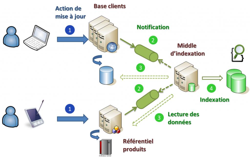 Chaque mise à jour d'une entité métier implique une opération d'indexation atomique.