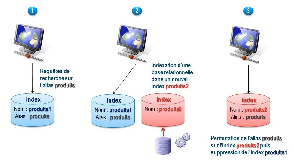 2013-12-problematiques-elastisearch-alias