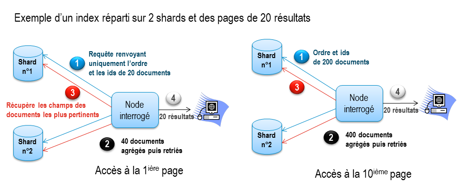 2013-12-problematiques-elastisearch-sharding