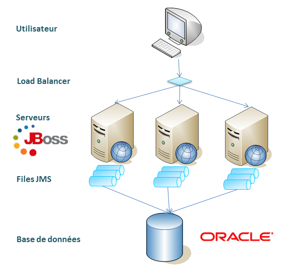 Architecture JBoss Messaging