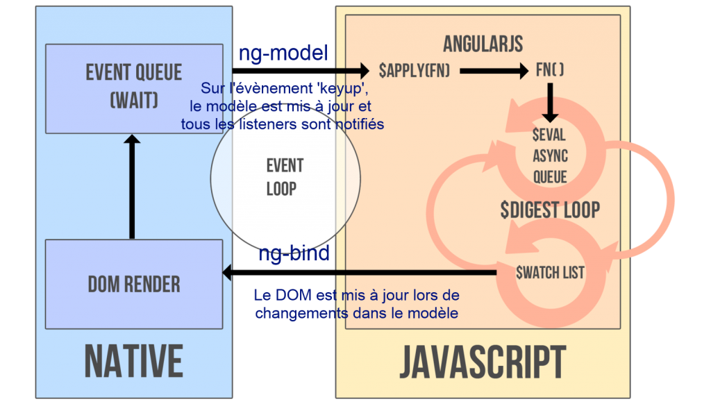 angular-from-scratch-devoxx-france-2014-schema