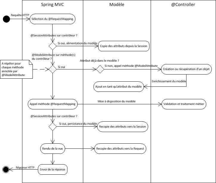 2014-09-spring-mvc-sessionattributes-diagram